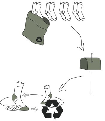 manrags-sock-recycling-graphic